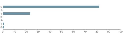 Chart?cht=bhs&chs=500x140&chbh=10&chco=6f92a3&chxt=x,y&chd=t:82,0,23,0,0,1,1&chm=t+82%,333333,0,0,10 t+0%,333333,0,1,10 t+23%,333333,0,2,10 t+0%,333333,0,3,10 t+0%,333333,0,4,10 t+1%,333333,0,5,10 t+1%,333333,0,6,10&chxl=1: other indian hawaiian asian hispanic black white